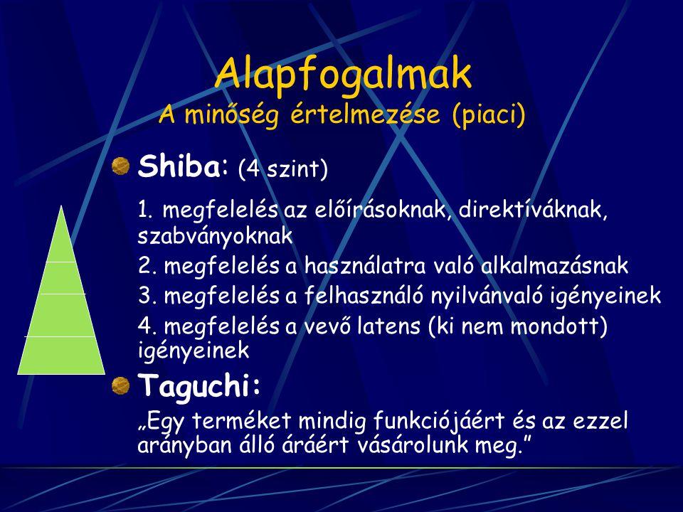 Alapfogalmak A minőség értelmezése (piaci) Shiba: (4 szint) 1. megfelelés az előírásoknak, direktíváknak, szabványoknak 2. megfelelés a használatra va