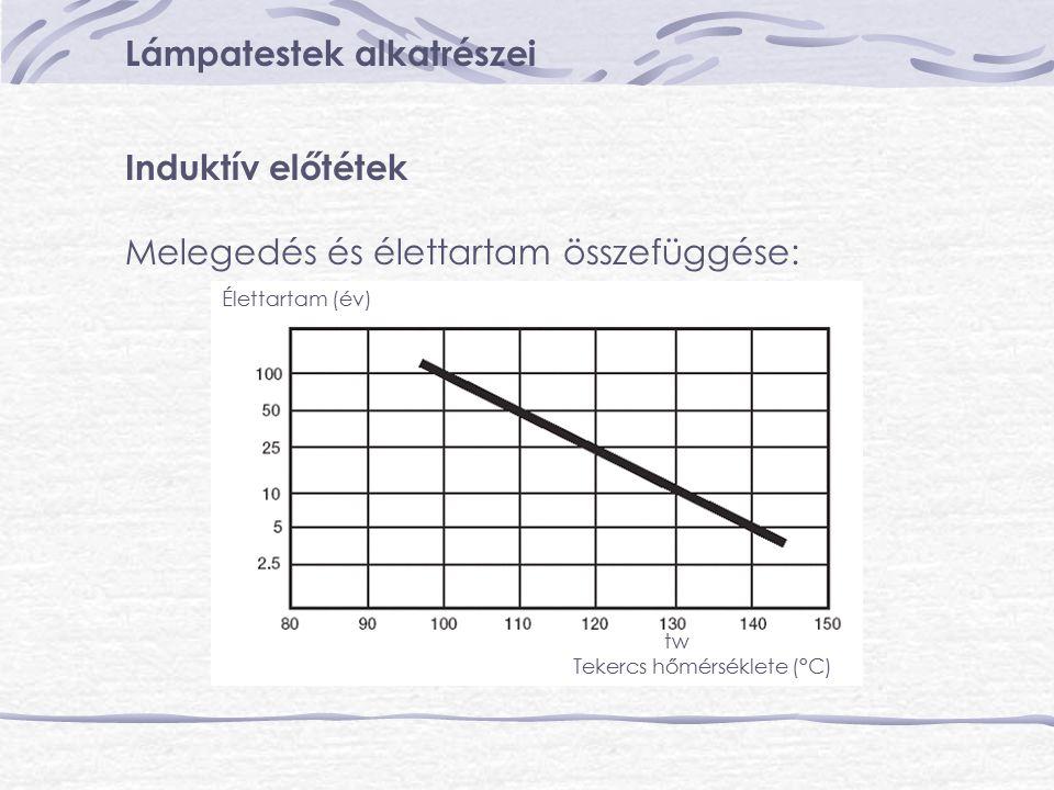 Lámpatestek alkatrészei Induktív előtétek Melegedés és élettartam összefüggése: tw Tekercs hőmérséklete (°C) Élettartam (év)