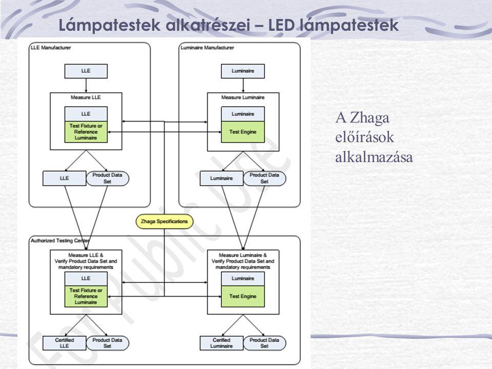 Lámpatestek alkatrészei – LED lámpatestek A Zhaga előírások alkalmazása
