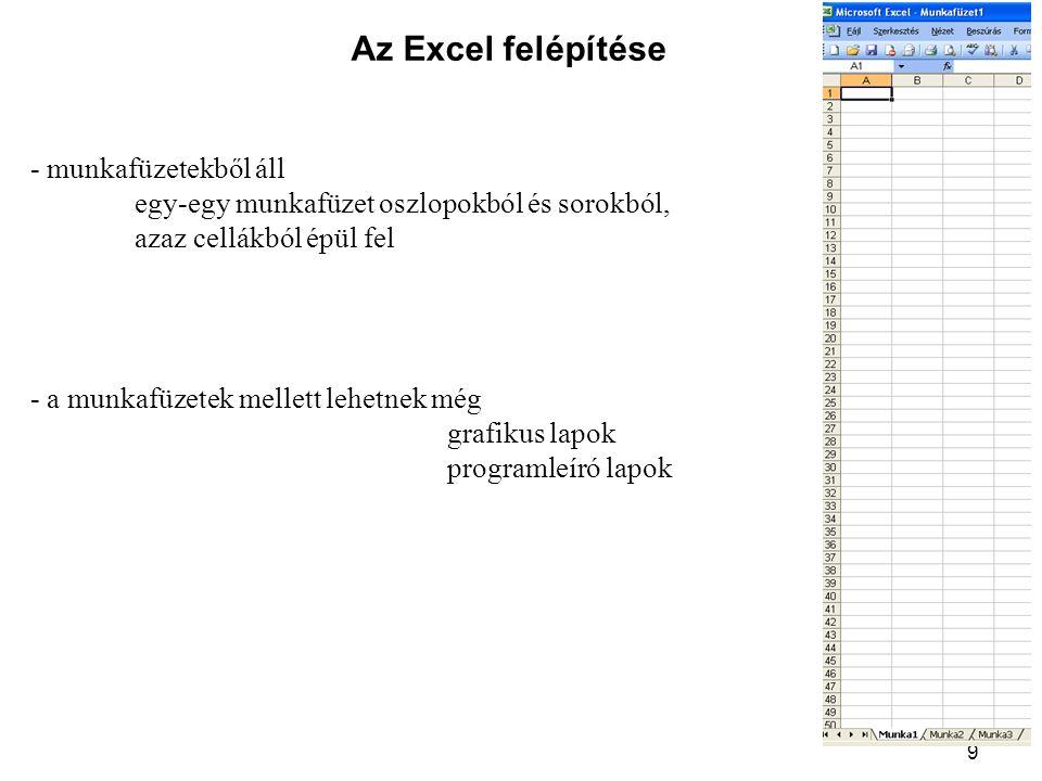 9 Az Excel felépítése - a munkafüzetek mellett lehetnek még grafikus lapok programleíró lapok - munkafüzetekből áll egy-egy munkafüzet oszlopokból és sorokból, azaz cellákból épül fel