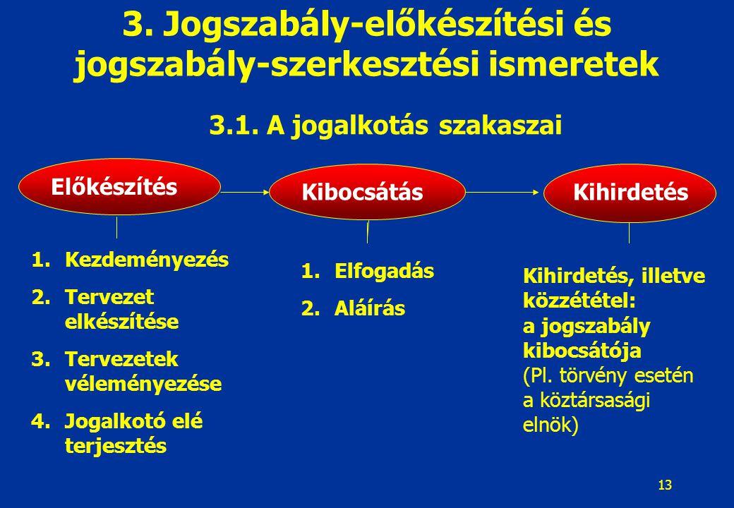 13 Kihirdetés, illetve közzététel: a jogszabály kibocsátója (Pl. törvény esetén a köztársasági elnök) 3. Jogszabály-előkészítési és jogszabály-szerkes