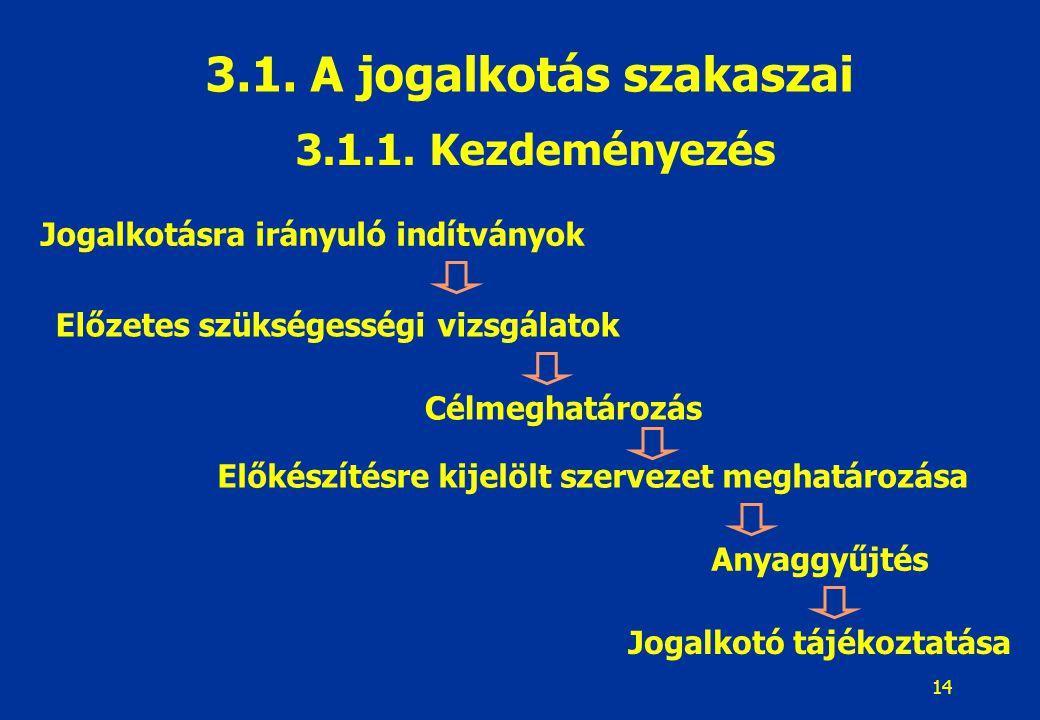 14 3.1.1. Kezdeményezés 3.1. A jogalkotás szakaszai Jogalkotásra irányuló indítványok Előzetes szükségességi vizsgálatok Célmeghatározás Előkészítésre