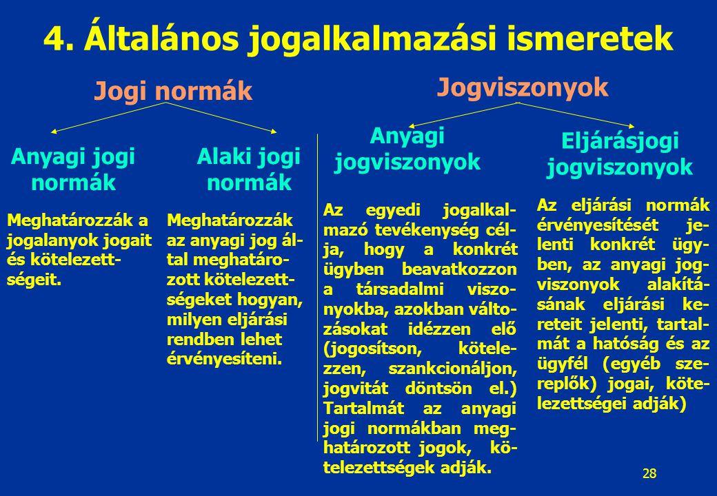 28 4. Általános jogalkalmazási ismeretek Jogi normák Jogviszonyok Anyagi jogi normák Alaki jogi normák Anyagi jogviszonyok Eljárásjogi jogviszonyok Me