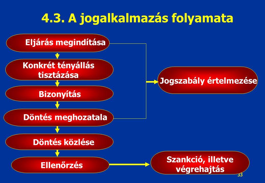 33 4.3. A jogalkalmazás folyamata Eljárás megindítása Konkrét tényállás tisztázása Döntés meghozatala Ellenőrzés Szankció, illetve végrehajtás Jogszab