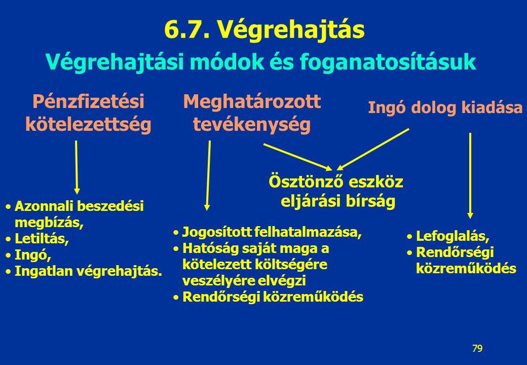 79 Végrehajtási módok és foganatosításuk Pénzfizetési kötelezettség Meghatározott tevékenység Ingó dolog kiadása Azonnali beszedési megbízás, Letiltás