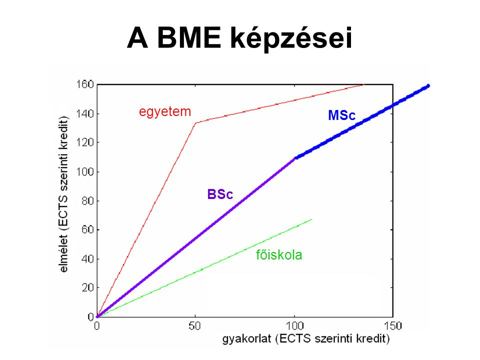 Terhelésváltozás a BME-n Hallgató (csak nappali) /főállású oktató a BME-n forrás: BME Oktatási Igazgatóság