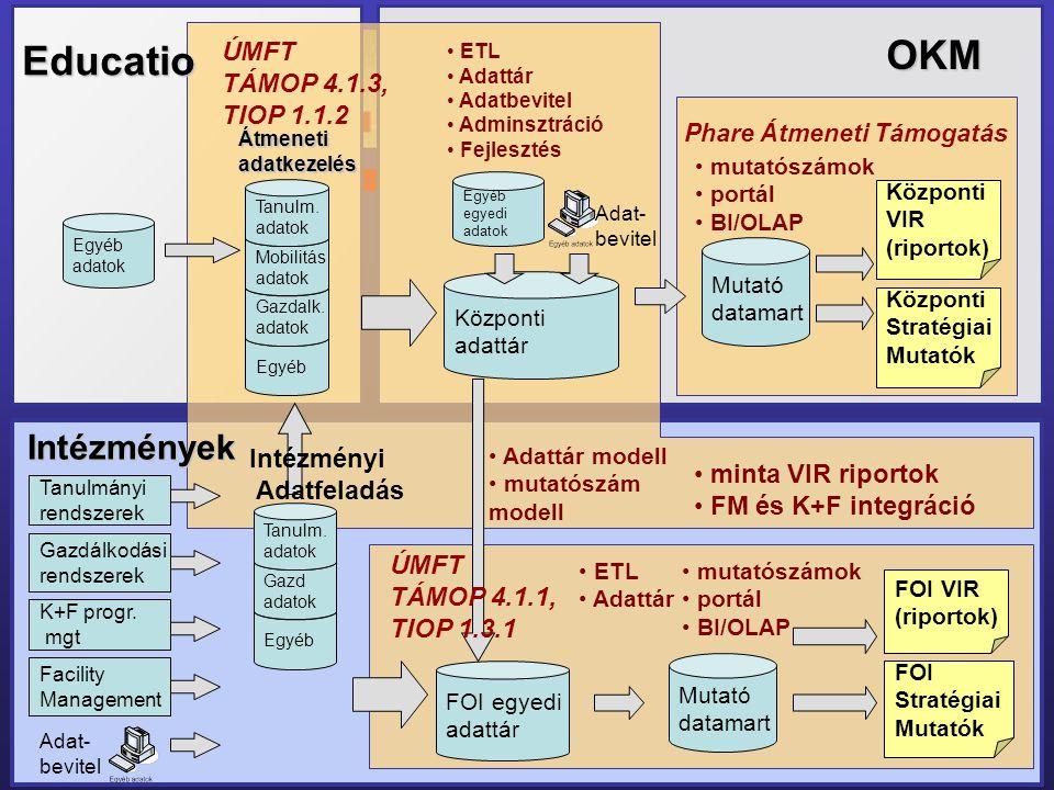 Egyéb OKM Educatio Intézmények Központi adattár Gazdalk. adatok FOI egyedi adattár Tanulmányi rendszerek Gazdálkodási rendszerek K+F progr. mgt Facili