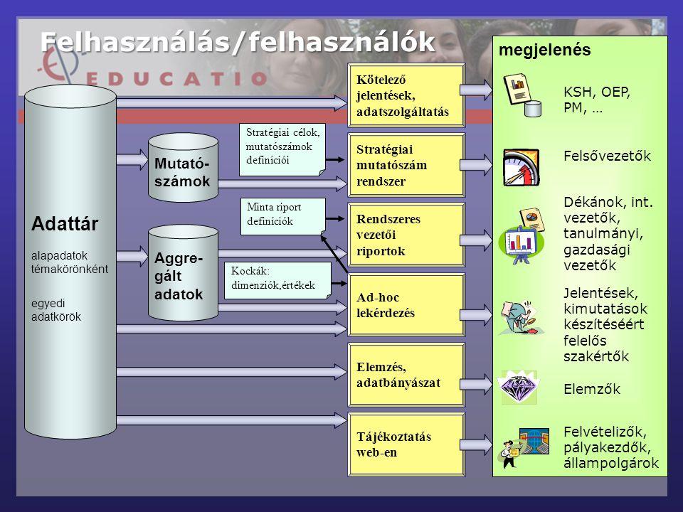 Tájékoztatás web-en Stratégiai mutatószám rendszer Stratégiai célok, mutatószámok definíciói Minta riport definíciók Rendszeres vezetői riportok Ad-hoc lekérdezés Elemzés, adatbányászat Mutató- számok Adattár alapadatok témakörönként egyedi adatkörök Aggre- gált adatok Kötelező jelentések, adatszolgáltatás megjelenés Felhasználás/felhasználók KSH, OEP, PM, … Kockák: dimenziók,értékek Felsővezetők Dékánok, int.