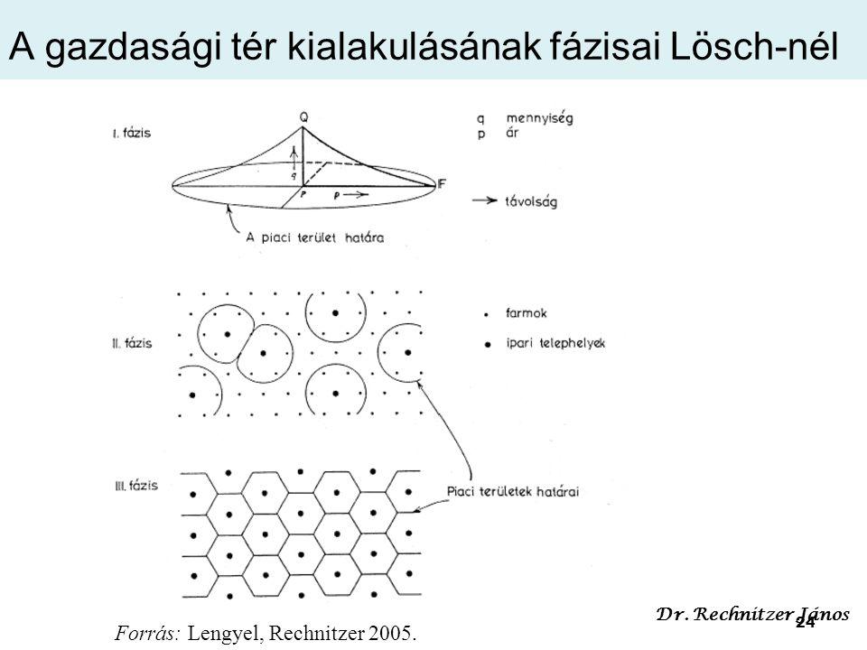 24 A gazdasági tér kialakulásának fázisai Lösch-nél Forrás: Lengyel, Rechnitzer 2005.