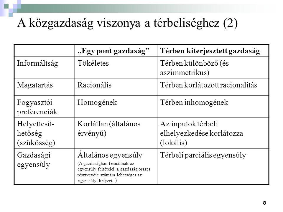 """8 A közgazdaság viszonya a térbeliséghez (2) """"Egy pont gazdaság Térben kiterjesztett gazdaság InformáltságTökéletesTérben különböző (és aszimmetrikus) MagatartásRacionálisTérben korlátozott racionalitás Fogyasztói preferenciák HomogénekTérben inhomogének Helyettesít- hetőség (szűkösség) Korlátlan (általános érvényű) Az inputok térbeli elhelyezkedése korlátozza (lokális) Gazdasági egyensúly Általános egyensúly (A gazdaságban fennállnak az egyensúly feltételei, a gazdaság összes résztvevője számára lehetséges az egyensúlyi helyzet."""