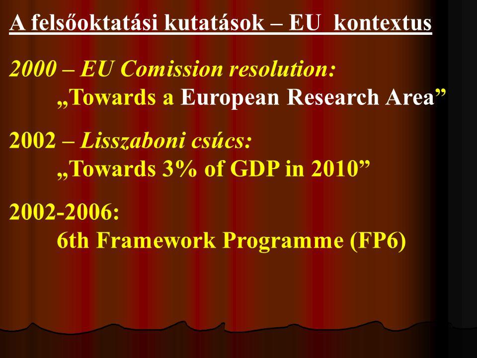 """A felsőoktatási kutatások – EU kontextus 2000 – EU Comission resolution: """"Towards a European Research Area 2002 – Lisszaboni csúcs: """"Towards 3% of GDP in 2010 2002-2006: 6th Framework Programme (FP6)"""