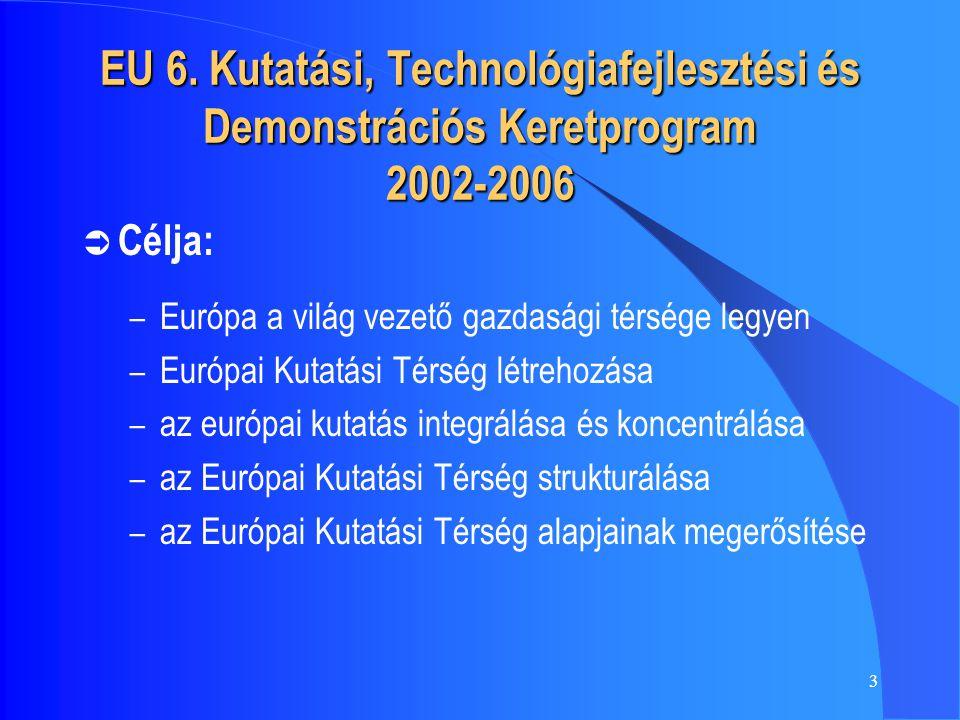 3 EU 6. Kutatási, Technológiafejlesztési és Demonstrációs Keretprogram 2002-2006  Célja: – Európa a világ vezető gazdasági térsége legyen – Európai K