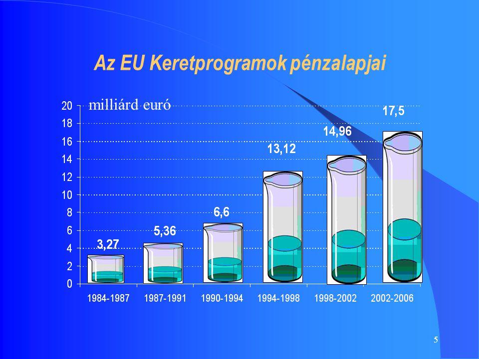 5 Az EU Keretprogramok pénzalapjai milliárd euró