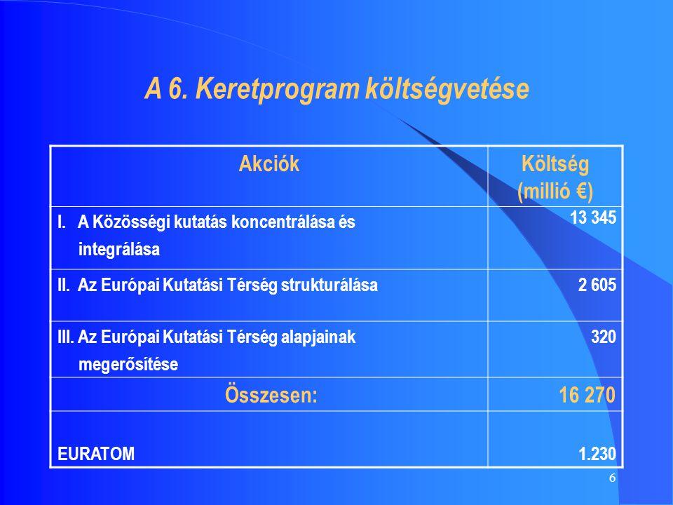 6 A 6. Keretprogram költségvetése AkciókKöltség (millió €) I. A Közösségi kutatás koncentrálása és integrálása 13 345 II. Az Európai Kutatási Térség s