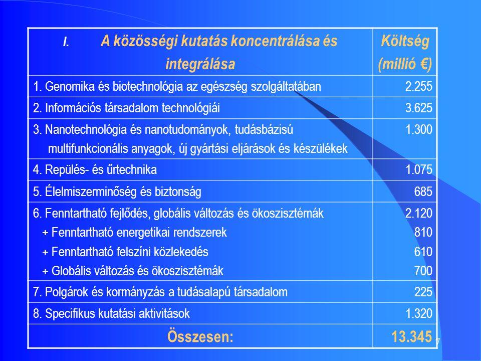 7 I. A közösségi kutatás koncentrálása és integrálása Költség (millió €) 1.