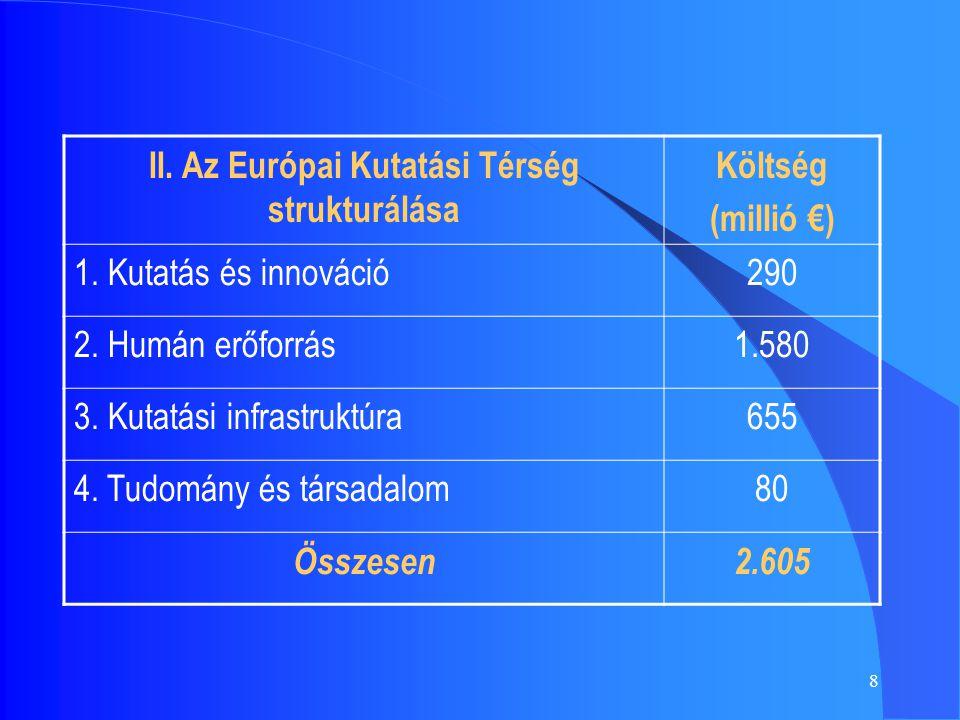 8 II. Az Európai Kutatási Térség strukturálása Költség (millió €) 1. Kutatás és innováció290 2. Humán erőforrás1.580 3. Kutatási infrastruktúra655 4.