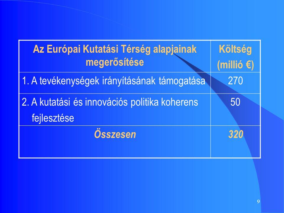9 Az Európai Kutatási Térség alapjainak megerősítése Költség (millió €) 1. A tevékenységek irányításának támogatása270 2. A kutatási és innovációs pol