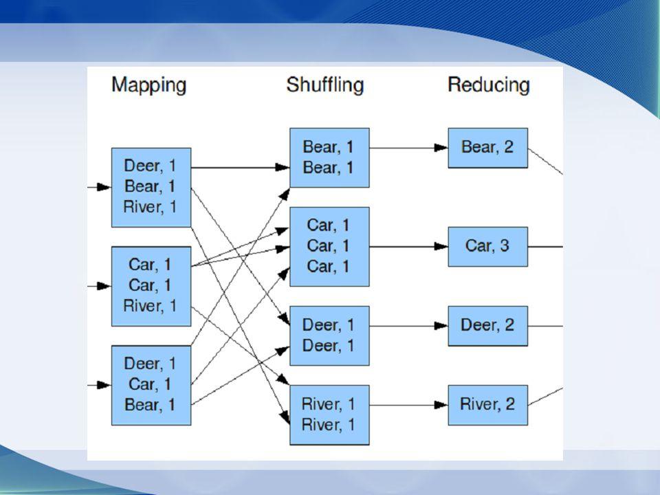 Suffix- σ Egy reducerhez az azonos kulcsú key value-k kerülnek Partícionálás kezdőbetűvel Reducernek sortolva küld Reverse lexiografikusan