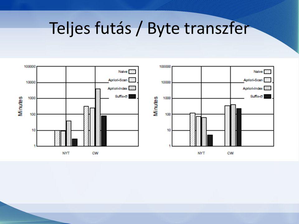 Teljes futás / Byte transzfer