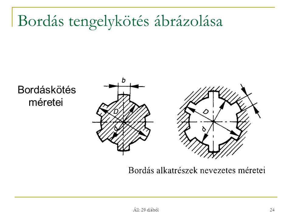 Áll: 29 diából 24 Bordás tengelykötés ábrázolása Bordáskötés méretei