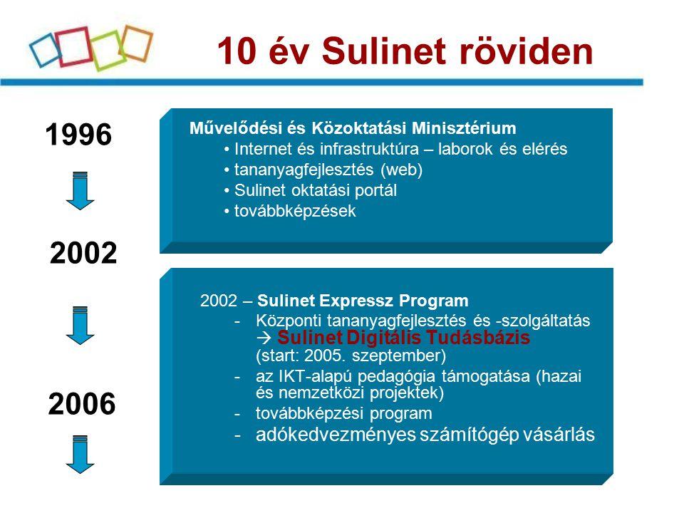 1996 Művelődési és Közoktatási Minisztérium Internet és infrastruktúra – laborok és elérés tananyagfejlesztés (web) Sulinet oktatási portál továbbképz