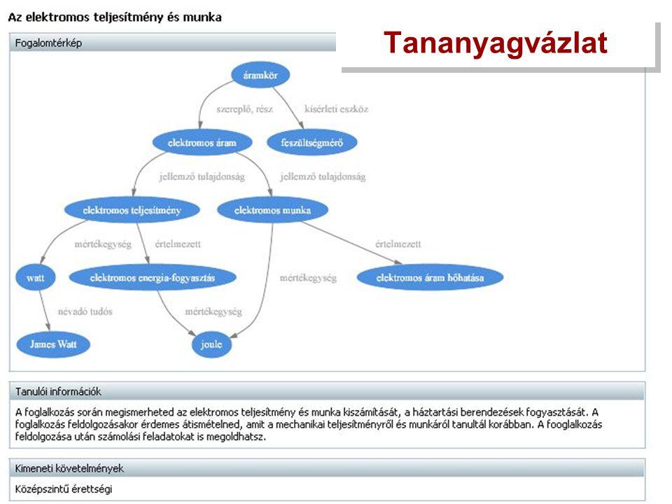 Fogalomgráfok Minden foglalkozáshoz van fogalomgráf (SVG formátum, önállóan is használható) Átalakíthatók, újraépíthetők az SDT tananyagszerkesztővel