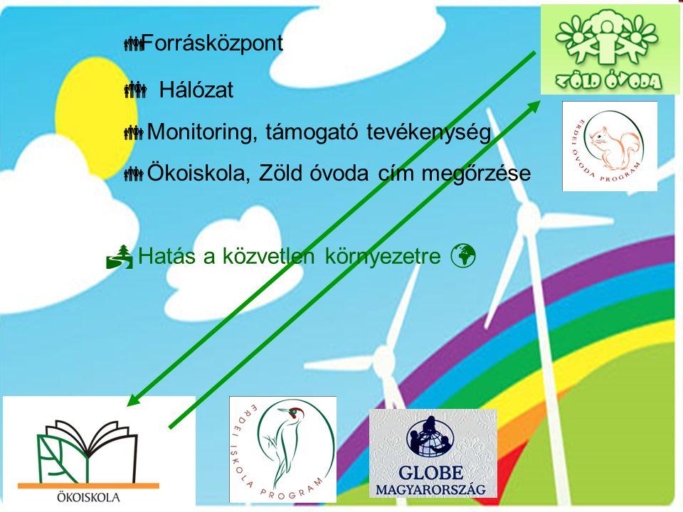  Forrásközpont  Hálózat  Monitoring, támogató tevékenység  Ökoiskola, Zöld óvoda cím megőrzése  Hatás a közvetlen környezetre