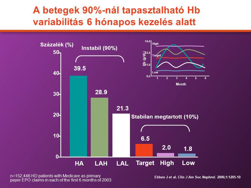A betegek 90%-nál tapasztalható Hb variabilitás 6 hónapos kezelés alatt Ebben J et al. Clin J Am Soc Nephrol. 2006;1:1205-10 0 10 20 30 40 50 Százalék