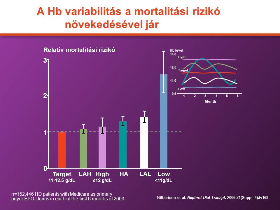 A Hb variabilitás a mortalitási rizikó növekedésével jár 9.5 11.0 12.5 14.0 123456 Month Low Target High Hb level 0 1 2 3 LAL Relatív mortalitási rizi
