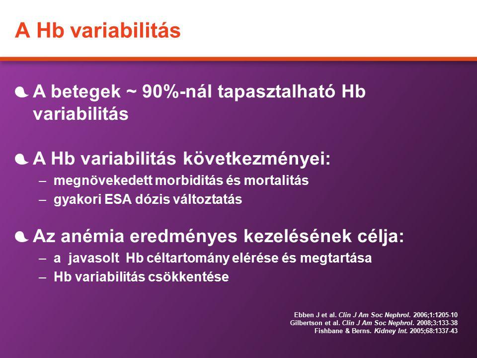 A Hb variabilitás A betegek ~ 90%-nál tapasztalható Hb variabilitás A Hb variabilitás következményei: –megnövekedett morbiditás és mortalitás –gyakori