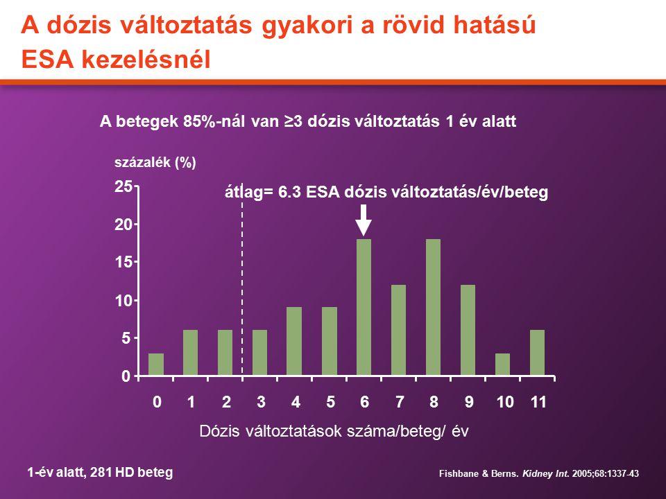 A dózis változtatás gyakori a rövid hatású ESA kezelésnél A betegek 85%-nál van ≥3 dózis változtatás 1 év alatt százalék (%) Fishbane & Berns. Kidney