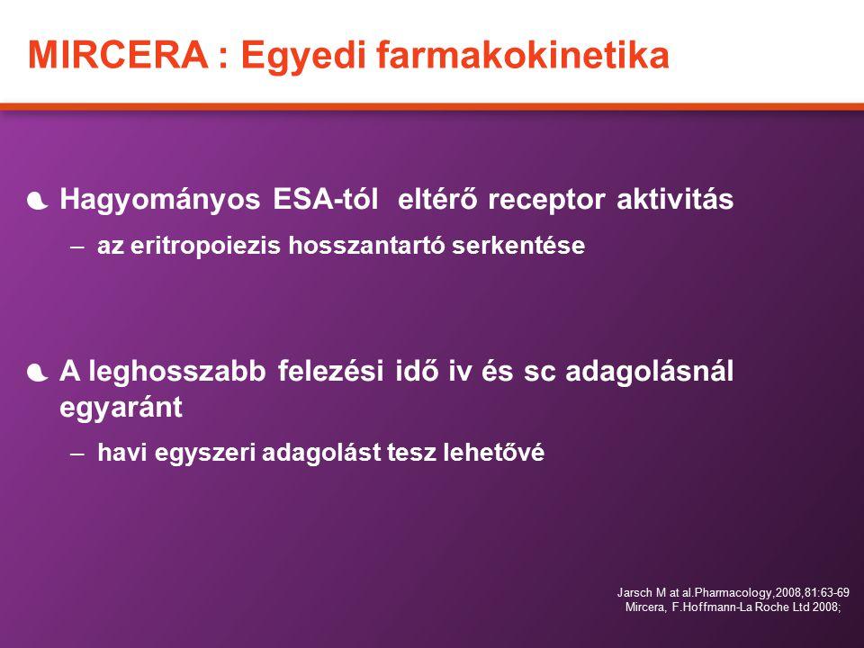 MIRCERA : Egyedi farmakokinetika Hagyományos ESA-tól eltérő receptor aktivitás –az eritropoiezis hosszantartó serkentése A leghosszabb felezési idő iv