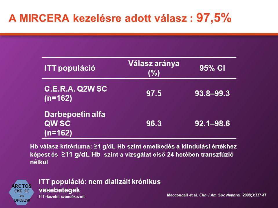 A MIRCERA kezelésre adott válasz : 97,5% ITT populáció Válasz aránya (%) 95% CI C.E.R.A. Q2W SC (n=162) 97.593.8–99.3 Darbepoetin alfa QW SC (n=162) 9