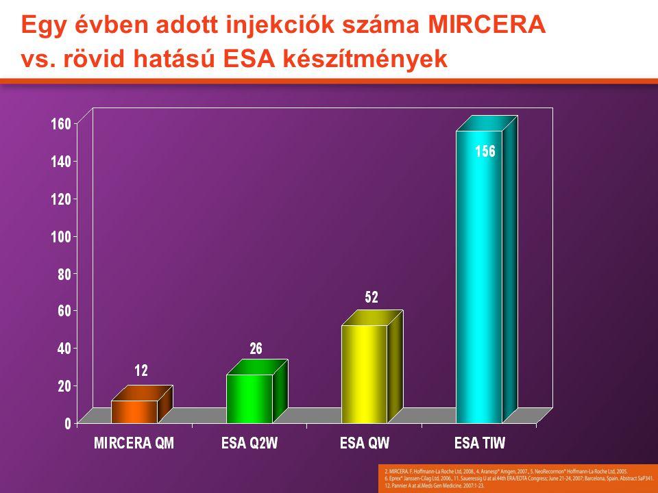Egy évben adott injekciók száma MIRCERA vs. rövid hatású ESA készítmények