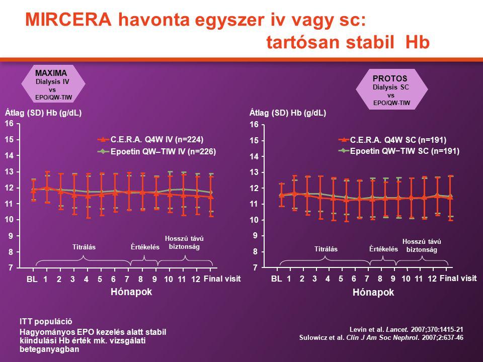 MIRCERA havonta egyszer iv vagy sc: tartósan stabil Hb Levin et al. Lancet. 2007;370:1415-21 Sulowicz et al. Clin J Am Soc Nephrol. 2007;2:637-46 MAXI