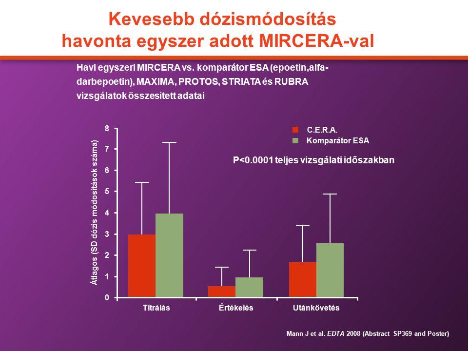 Kevesebb dózismódosítás havonta egyszer adott MIRCERA-val Havi egyszeri MIRCERA vs. komparátor ESA (epoetin,alfa- darbepoetin), MAXIMA, PROTOS, STRIAT