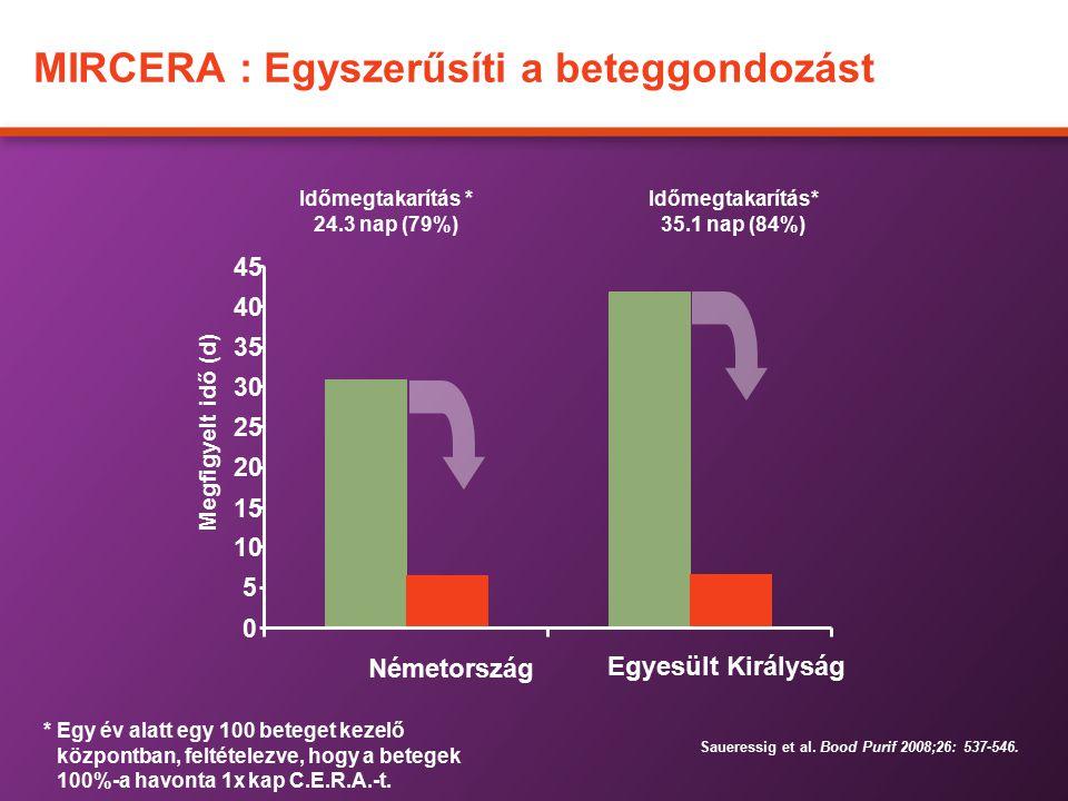 MIRCERA : Egyszerűsíti a beteggondozást *Egy év alatt egy 100 beteget kezelő központban, feltételezve, hogy a betegek 100%-a havonta 1x kap C.E.R.A.-t