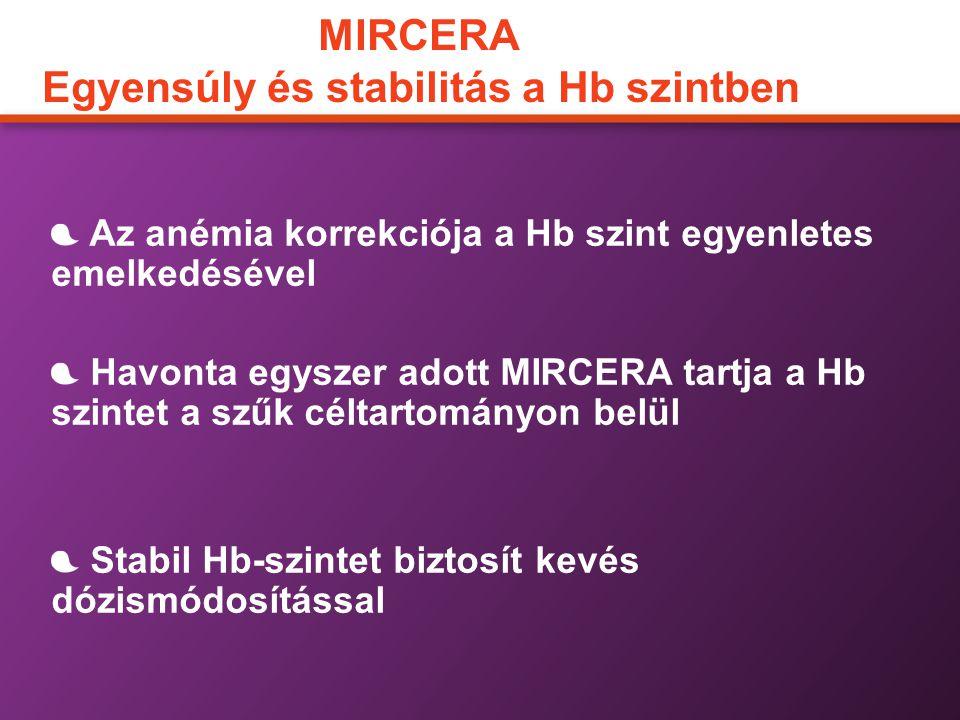 MIRCERA Egyensúly és stabilitás a Hb szintben Az anémia korrekciója a Hb szint egyenletes emelkedésével Havonta egyszer adott MIRCERA tartja a Hb szin
