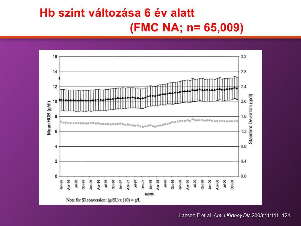 Hb szint változása 6 év alatt (FMC NA; n= 65,009) Lacson E et al. Am J Kidney Dis 2003;41:111–124.