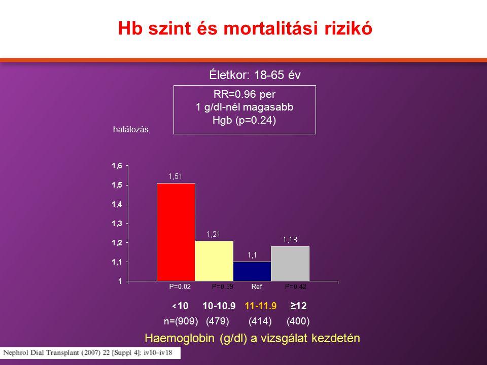 Hb szint és mortalitási rizikó Életkor: 18-65 év RR=0.96 per 1 g/dl-nél magasabb Hgb (p=0.24) halálozás P=0.02P=0.39RefP=0.42 Haemoglobin (g/dl) a viz