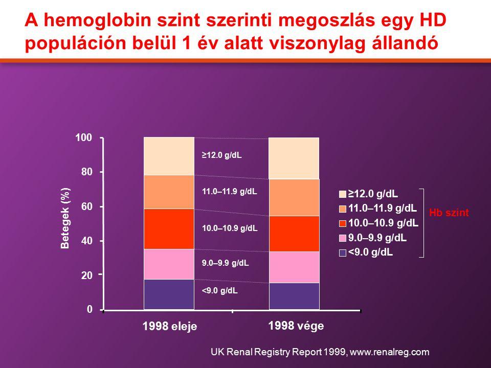 0 20 40 60 80 100 1998 eleje ≥12.0 g/dL 11.0–11.9 g/dL 10.0–10.9 g/dL 9.0–9.9 g/dL <9.0 g/dL Hb szint 1998 vége ≥12.0 g/dL 11.0–11.9 g/dL 10.0–10.9 g/