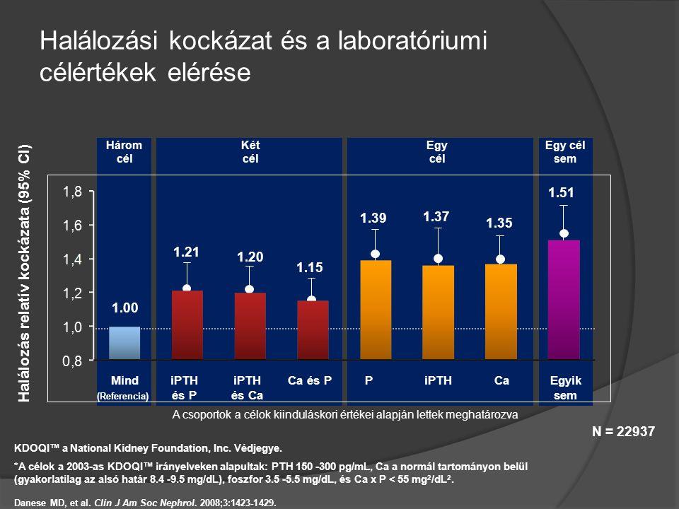 Halálozási kockázat és a laboratóriumi célértékek elérése N = 22937 1.39 1.37 1.35 1.51 1.21 1.20 1.15 1.00 iPTH és Ca Ca és PPiPTHCaEgyik sem MindiPT