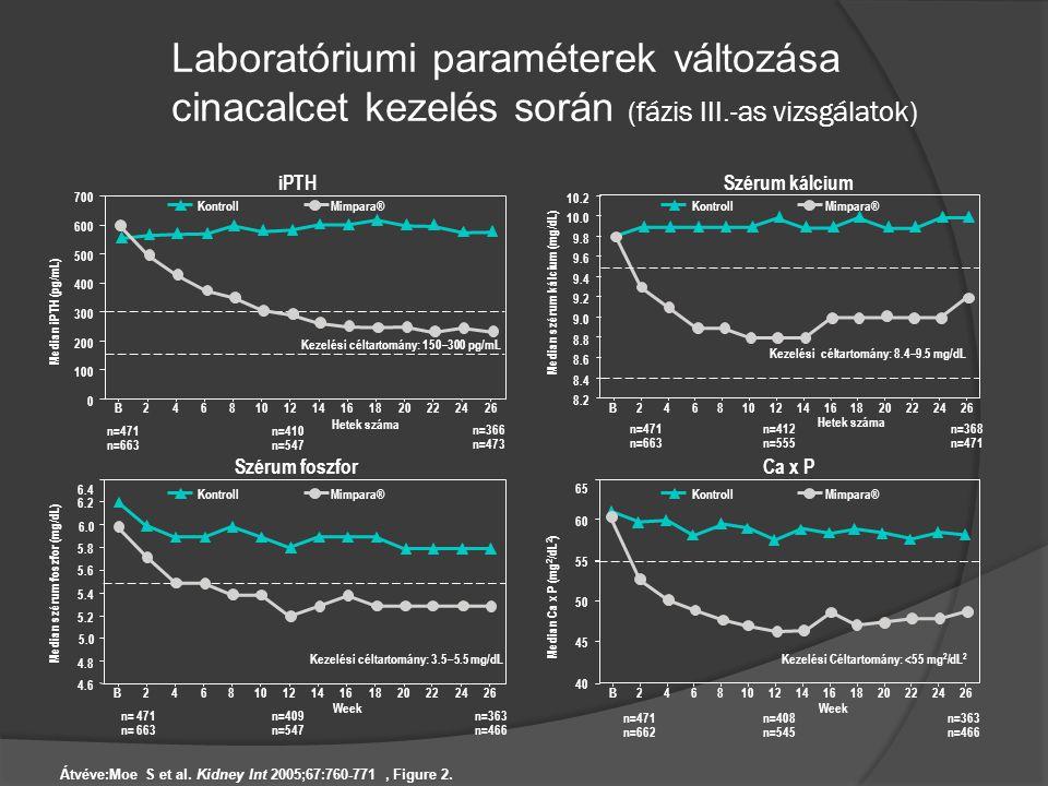 Laboratóriumi paraméterek változása cinacalcet kezelés során (fázis III.-as vizsgálatok) Median iPTH (pg/mL) Kezelési céltartomány: 150–300 pg/mL 0 10