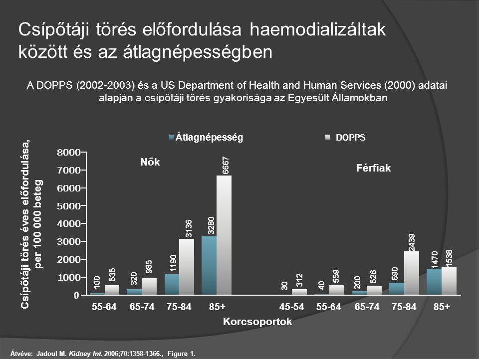Csípőtáji törés előfordulása haemodializáltak között és az átlagnépességben Átvéve: Jadoul M. Kidney Int. 2006;70:1358-1366., Figure 1. A DOPPS (2002-
