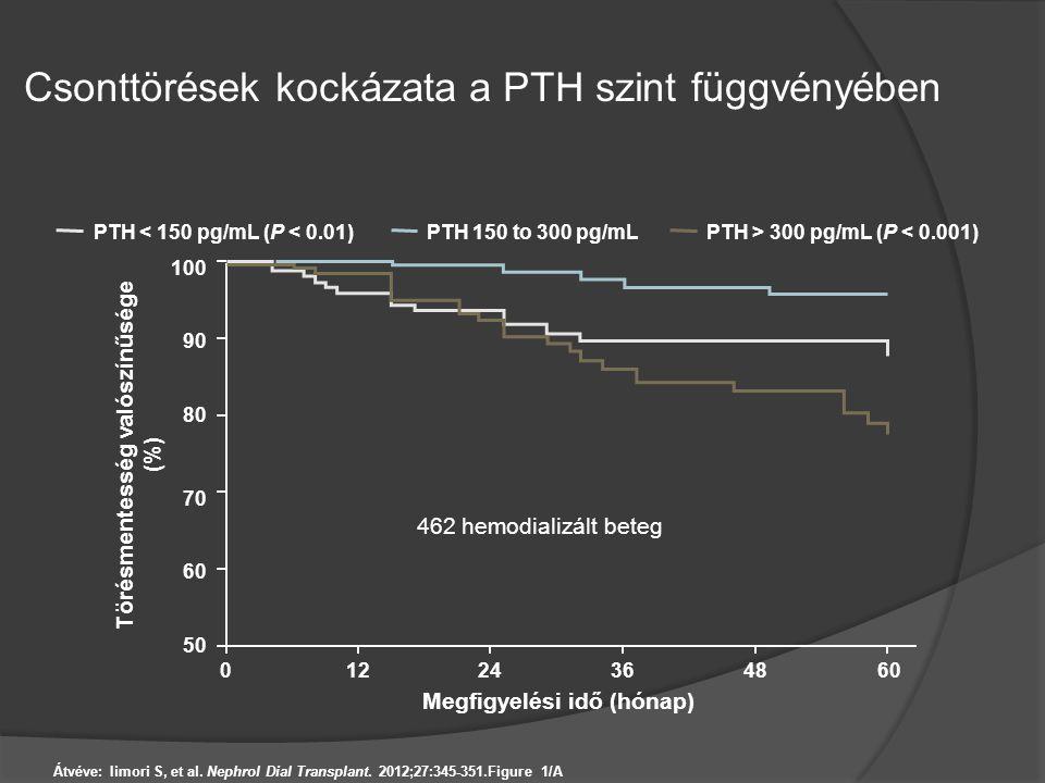 Csonttörések kockázata a PTH szint függvényében Átvéve: Iimori S, et al. Nephrol Dial Transplant. 2012;27:345-351.Figure 1/A Törésmentesség valószínűs