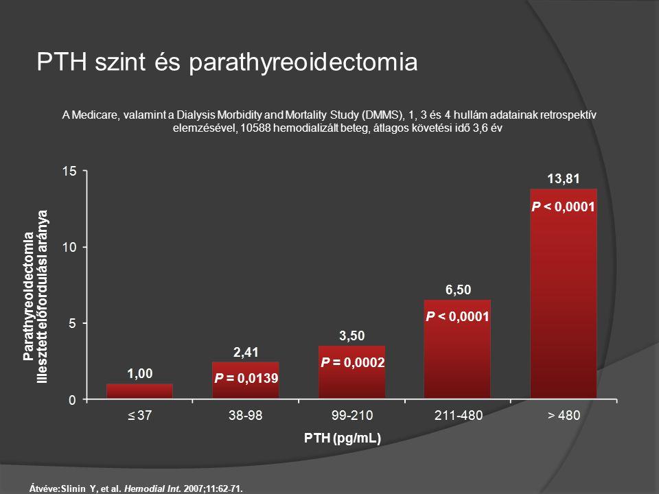 PTH szint és parathyreoidectomia Átvéve:Slinin Y, et al. Hemodial Int. 2007;11:62-71. Parathyreoidectomia illesztett előfordulási aránya A Medicare, v