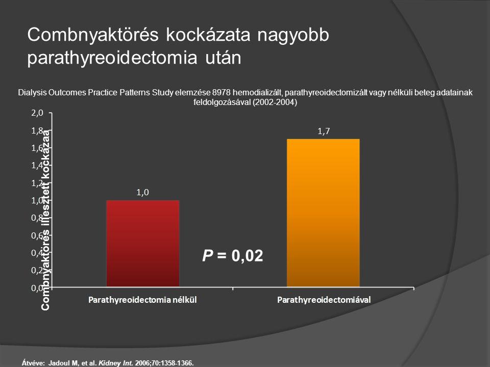 Combnyaktörés kockázata nagyobb parathyreoidectomia után Combnyaktörés illesztett kockázaa Átvéve: Jadoul M, et al. Kidney Int. 2006;70:1358-1366. Dia