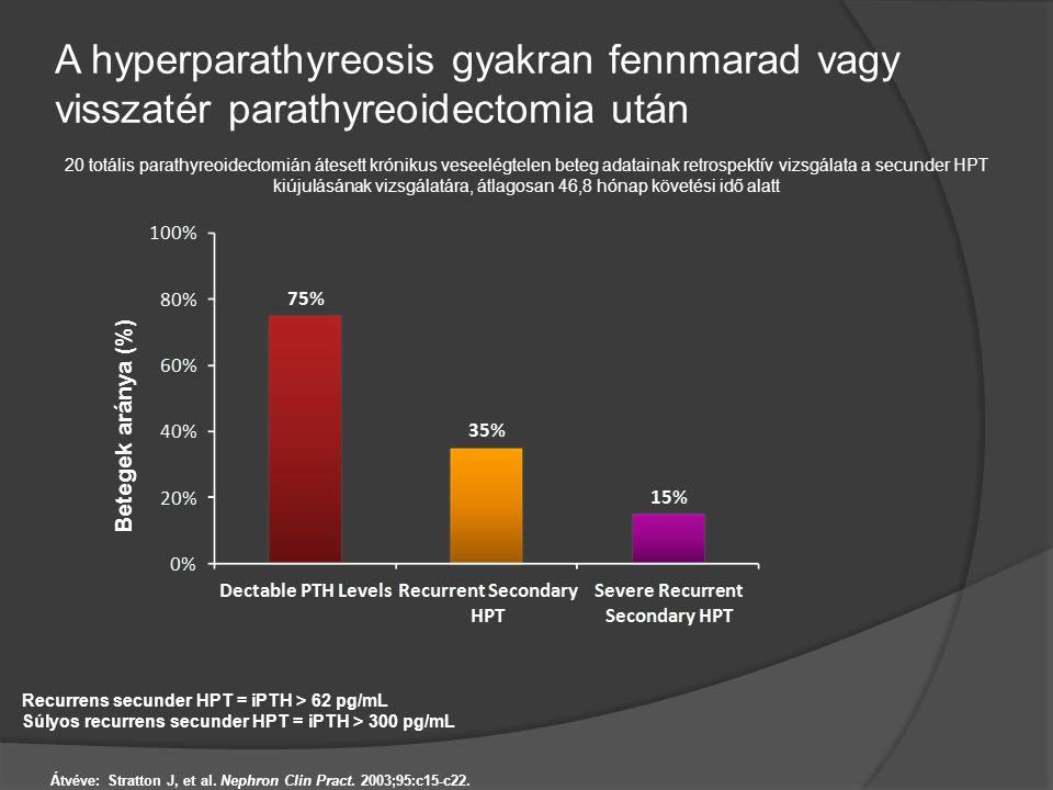 A hyperparathyreosis gyakran fennmarad vagy visszatér parathyreoidectomia után Betegek aránya (%) 20 totális parathyreoidectomián átesett krónikus ves
