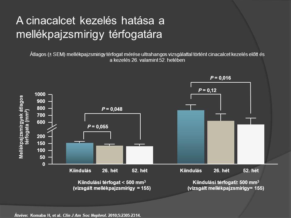 A cinacalcet kezelés hatása a mellékpajzsmirigy térfogatára Átlagos (± SEM) mellékpajzsmirigy térfogat mérése ultrahangos vizsgálattal történt cinacal