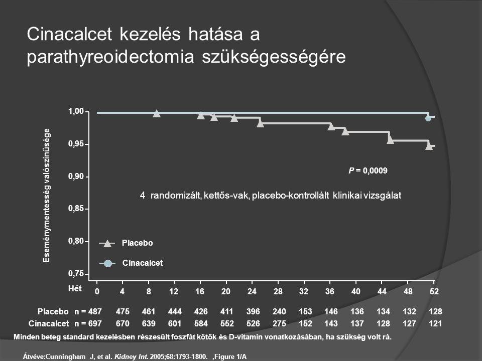 Cinacalcet kezelés hatása a parathyreoidectomia szükségességére Átvéve:Cunningham J, et al. Kidney Int. 2005;68:1793-1800.,Figure 1/A n = 487475461444